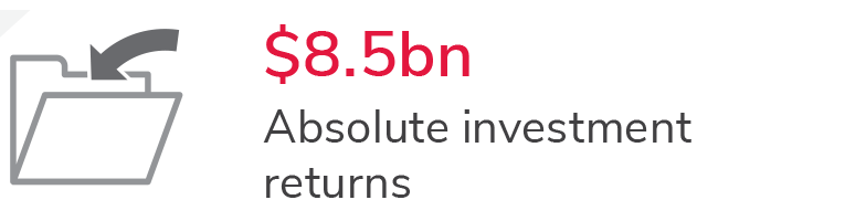 Absolute investment returns $8.5bn