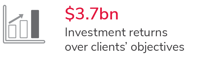 Investment returns over clients' objectives