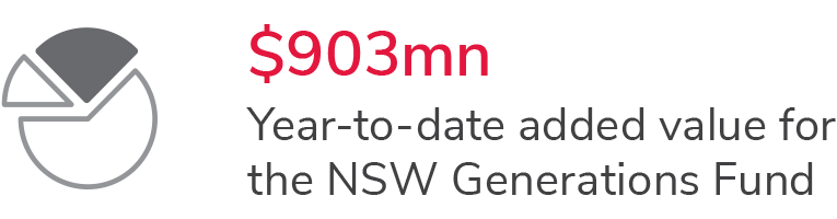 Year-to-date added value for the NSW Generations Fund